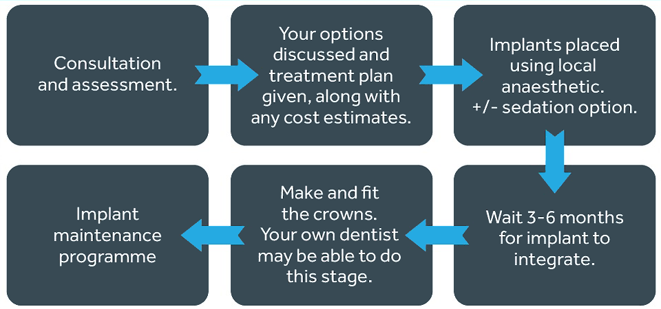 Stages of implant treatment